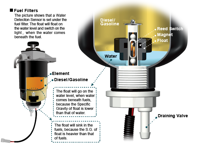 Water Detection Sensor | RIKO Float Technology co.,ltd.
